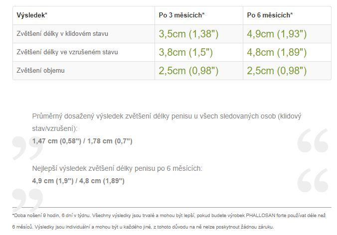 Phallosan - Výsledky studie a testů